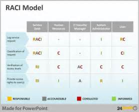 tips to use raci matrix in business powerpoint presentations