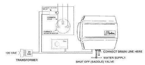 humidifier runs   time    furnace