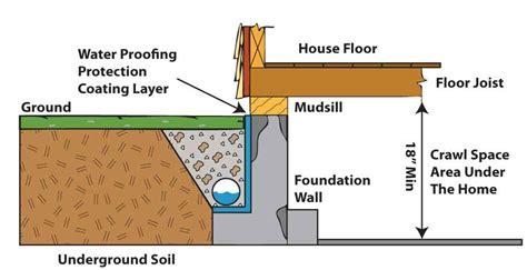 basement drainage systems weinstein retrofitting drainage systems flood