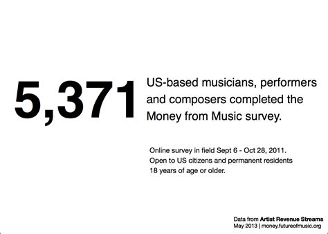 Music Surveys For Money - survey demographics artist revenue streams