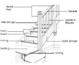 Banister Components railings