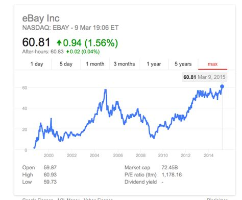 ebay shares ebay inc s shares close on a high tamebay