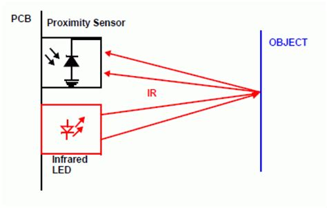 how to measure infrared light ultrasonic vs infrared ir sensors which is better