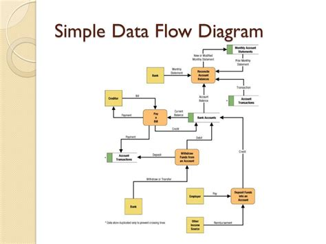 flow pattern synonym data flow diagram synonyms image collections how to