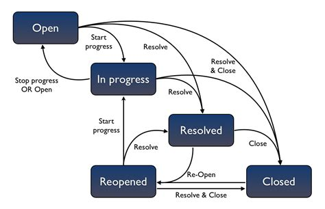 workflow tracking system configuring workflow atlassian documentation