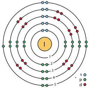How Many Protons Does Rb File 53 Iodine I Enhanced Bohr Model Png Wikimedia Commons