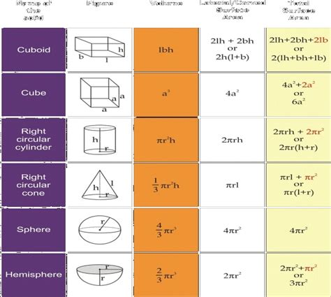 Its All About The Volume by Ncert Class 9 Solutions Surface Areas And Volumes