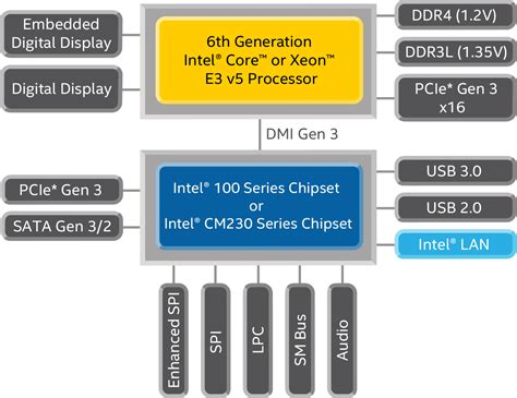 intel mobile 6th generation intel 174 mobile processor specifications