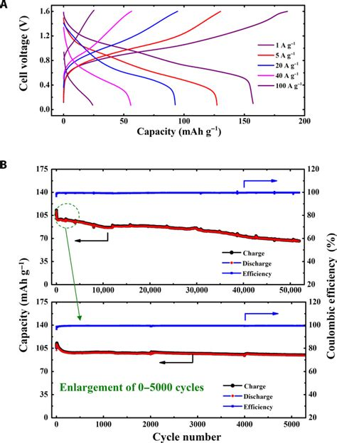 ion capacitor anode environmentally friendly aqueous li or na ion battery with fast electrode kinetics and