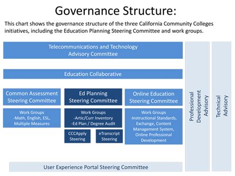 governance education planning initiative