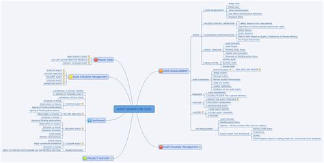 audit workflow audit workflow tool xmind library