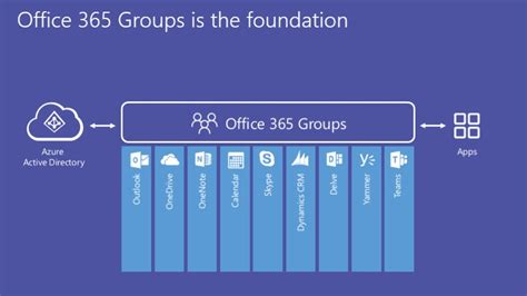 office for groups what are office 365 groups what do you get avepoint