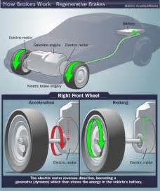 Regenerative Braking System Working Animation Regenerative Braking Diagram Regenerative Braking