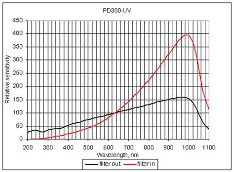 photodiode germanium photodiode germanium 28 images ophir pd300 photodiode sensor spectral response ophir