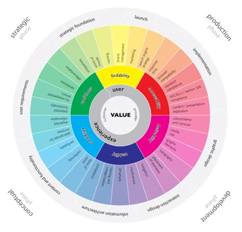 ui model pattern user experience ux and user interface ui explained