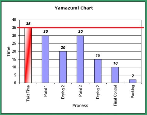 how to create a graph how to create a yamazumi chart step by step lean