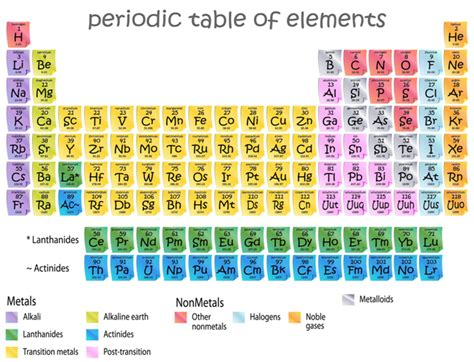 Periodic Table With Molar Masses by Molar Mass How To Find Molar Mass Molar Mass Of Water Chemistry Tutorcircle