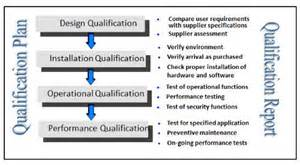 analytical eqipment qualification and system validation