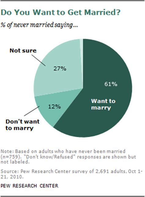 7 Types Of You Do Not Want To Be by Marriage Since When New Pew Report Family Inequality