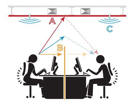 fixing the open office floor plan clarkpowell audio how to create sound privacy in an open office