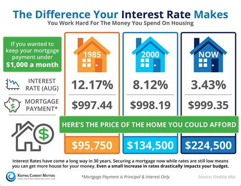 do you the impact your interest rate makes