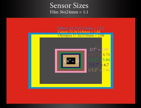 digital comparisons file digital sensor sizes comparison png