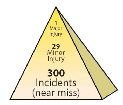 safety pyramid template incident hazard and near miss reporting gt faculty of