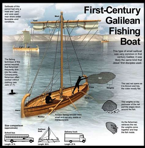 fishing boat in jesus time first century fishing boat google search catechesis