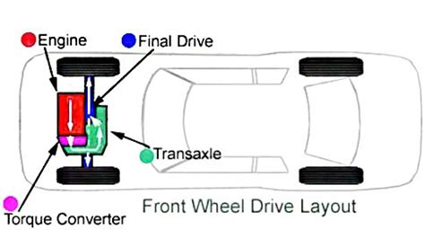 front wheel drive transmission diagram the difference between a transaxle and a transmission