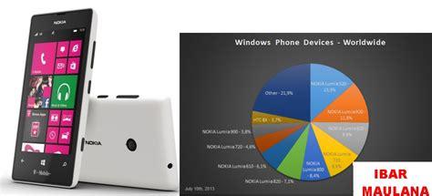 Foto Dan Hp Nokia Lumia 520 nokia lumia 520 raja windows phone kumpulan informasi