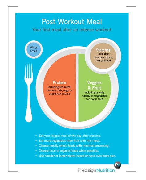 Precision Nutrition Post Workout Meal Take On Myplate Nutrition Pinterest Precision Precision Nutrition Meal Plan Template