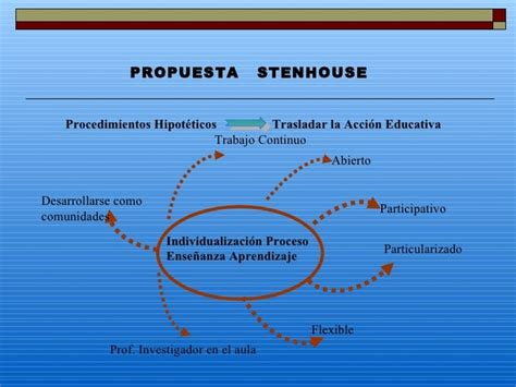 Modelo Curricular De Stenhouse modelos curriculares de educaci 243 n en m 233 xico
