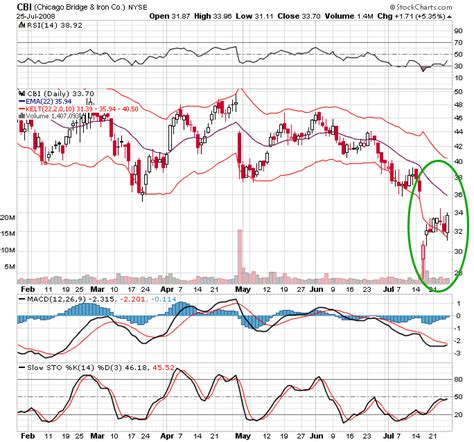 reversal patterns in stock price behavior engulfing pattern trading system i found the holy grail