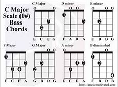 C Major scale charts for Guitar and Bass G Sharp Minor Triad