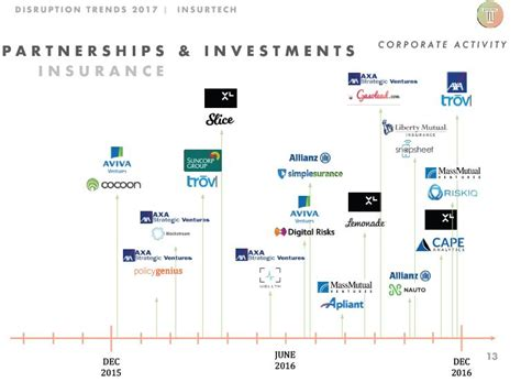 all the insurance players will be insurtech a wave of innovation is finally reshaping the insurance industry books lii survey insurtech will be data analytics and p2p