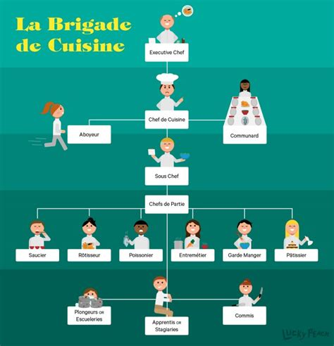 Kitchen Brigade Definition Kitchen Hierarchy Explained The Brigade System Broken