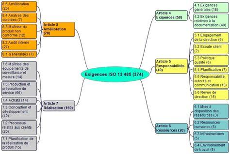 Démonstration gratuite formation en ligne ISO 13485