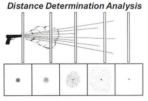Pattern Analysis Bullet | how far will shooting distance determination take your case