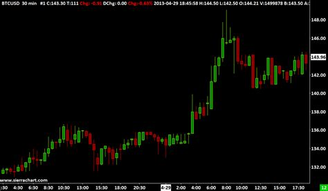 bitcoin chart live bitcoin chart live cryptocurrency bitcoin data and
