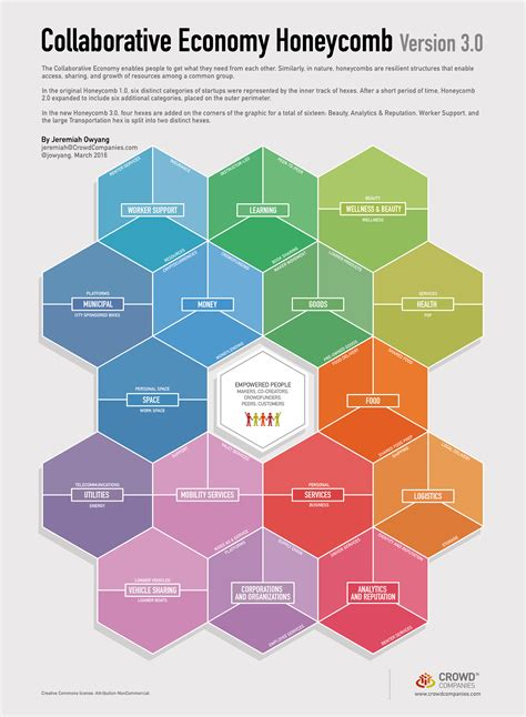 Market Place 3 0 honeycomb 3 0 the collaborative economy market expansion web strategy by jeremiah owyang