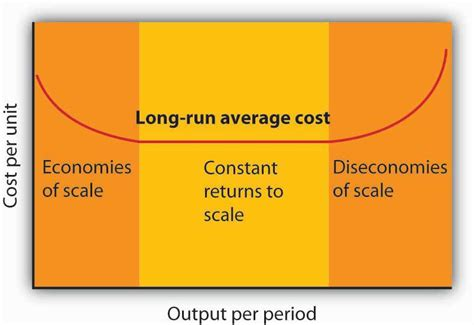 what is the average cost of a 1 bedroom apartment principles of microeconomics v1 0 flatworld