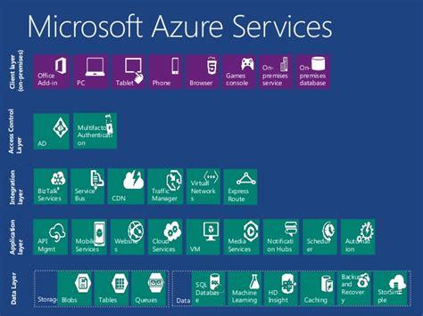 Bus Tables Microsoft Azure Fundamentals