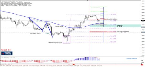 abcd pattern technical analysis eur usd order block and abcd pattern for uptrend