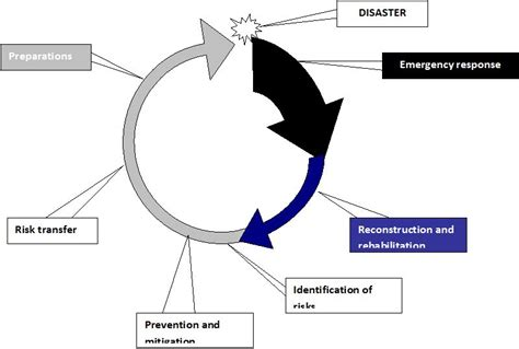 c5 from impact to recovery books disaster risk management and social impact assessment