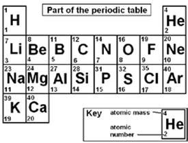 Periodic Table 1 20 by 20 Elements New Calendar Template Site
