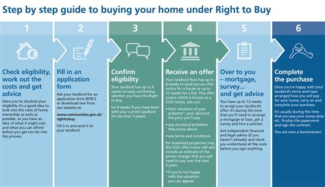 step by step on buying a house right to buy graphic step by step guide to buying your
