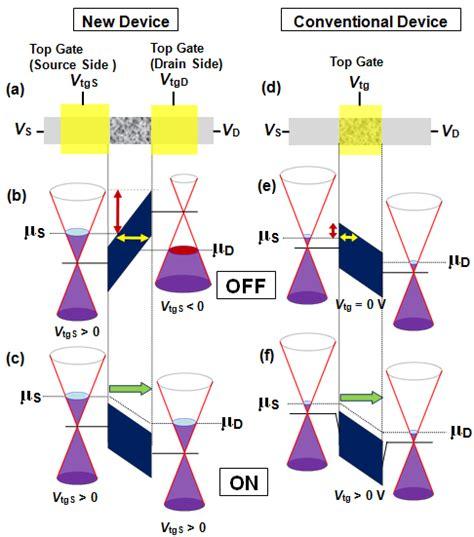 electron transistor graphene development of graphene transistor with new operating principle