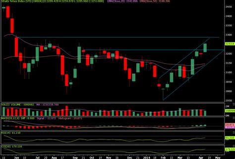 sti candele april 2014 stock picks sgx singapore