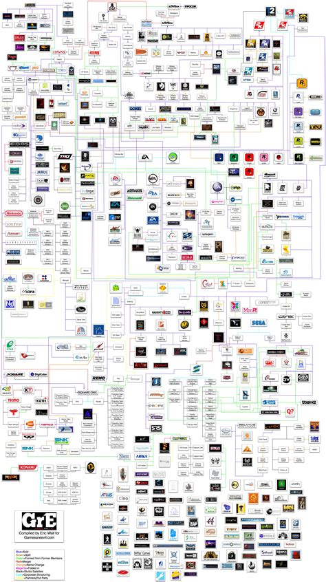 history flowchart the ginormous flow chart history of studios