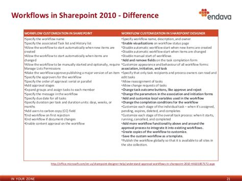 types of workflows in sharepoint 2010 sharepoint 2010 workflow status codes 28 images